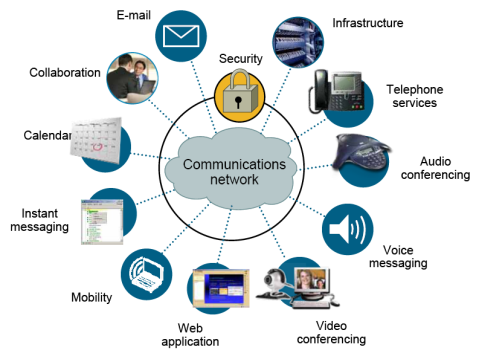 Unified_Communication_Microsoft_lync ارتباطات یکپارچه مایکروسافت Lync Skype Server
